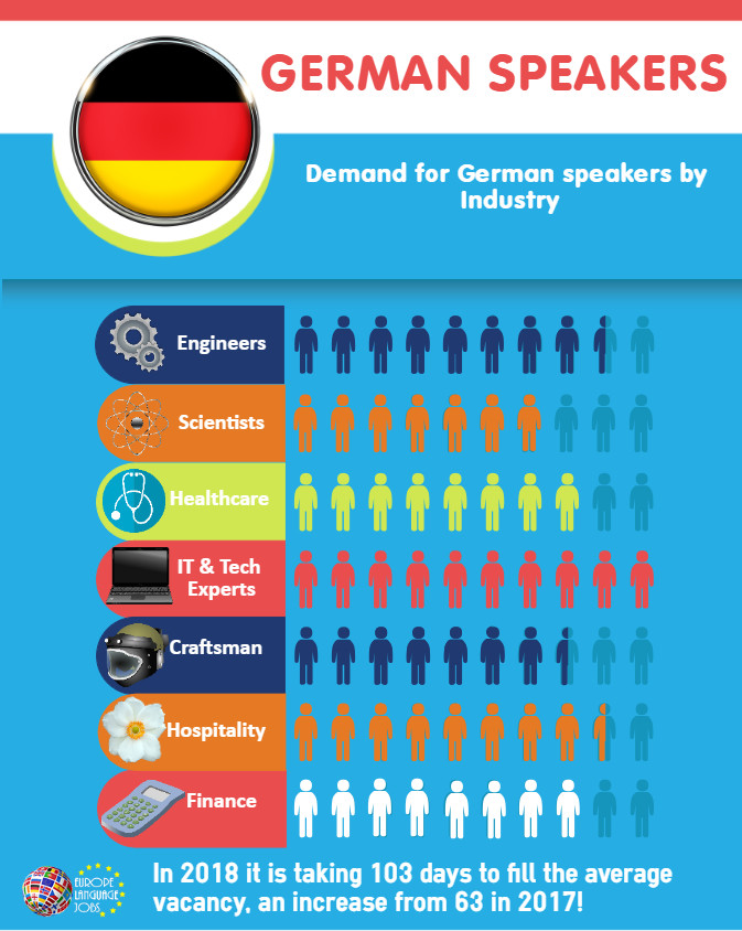 Demand for German speakers