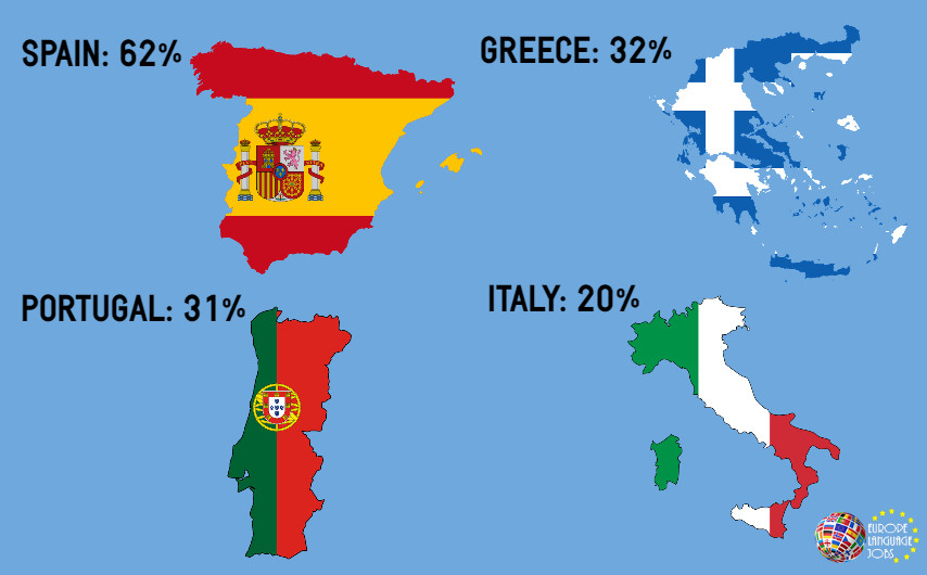 English Speaking Countries Portugal Spain Italy Greece