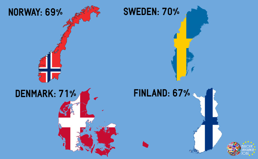 English Speaking Countries in Europe - Denmark, Norway, Sweden, Finland