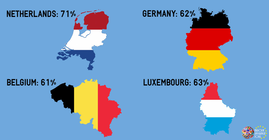 English Speaking Countries in Europe - Netherlands, Germany, Belgium, Luxembourg