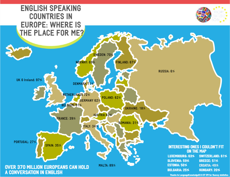 English Speaking Countries in Europe 2018