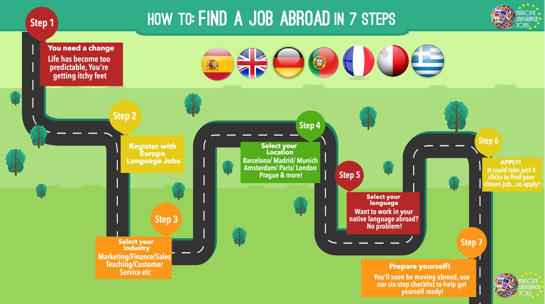 How To Find A Job Abroad In 7 Easy Steps