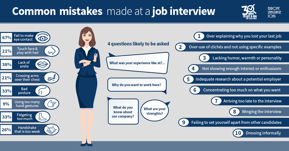 common mistakes made at a job interview