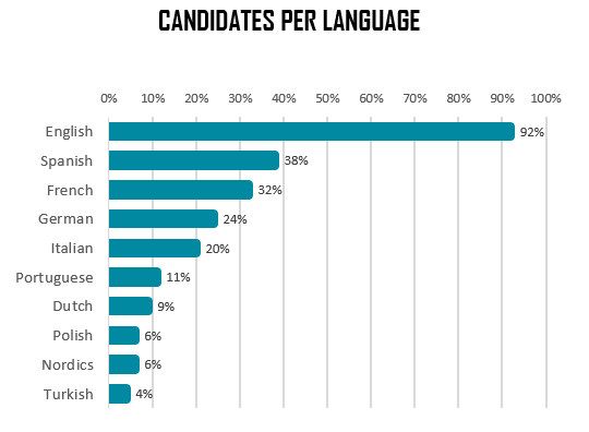 Companies Publishing Language Jobs in Europe