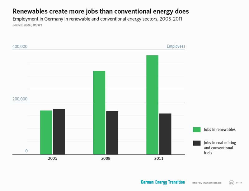 Renewable-Energy-Jobs-Germany
