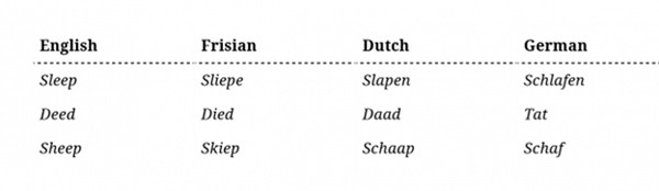 Pronuntiation similarities between in English and Frisian