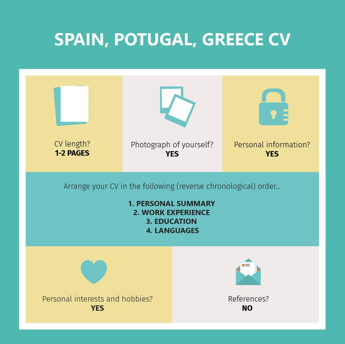 Spain, Portugal & Greece CVs