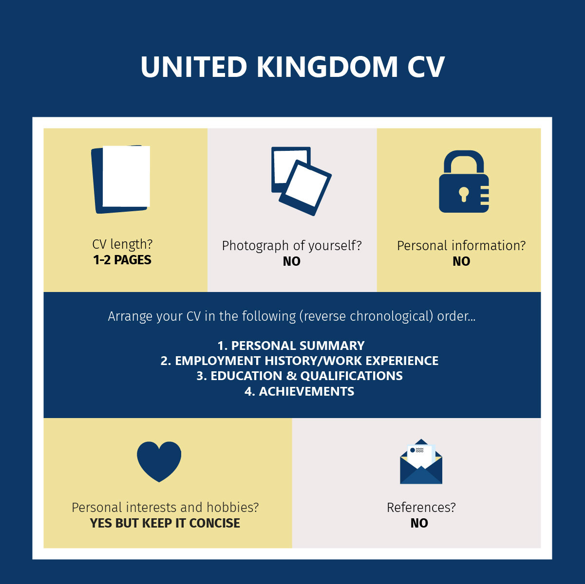 United Kingdom CVs