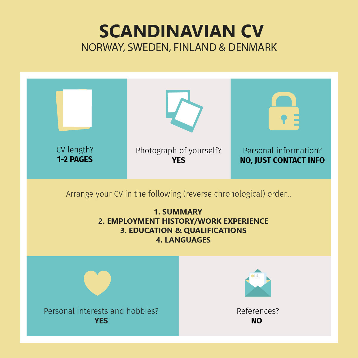 Scandinavia:  Norway, Sweden, Finland & Denmark CVs