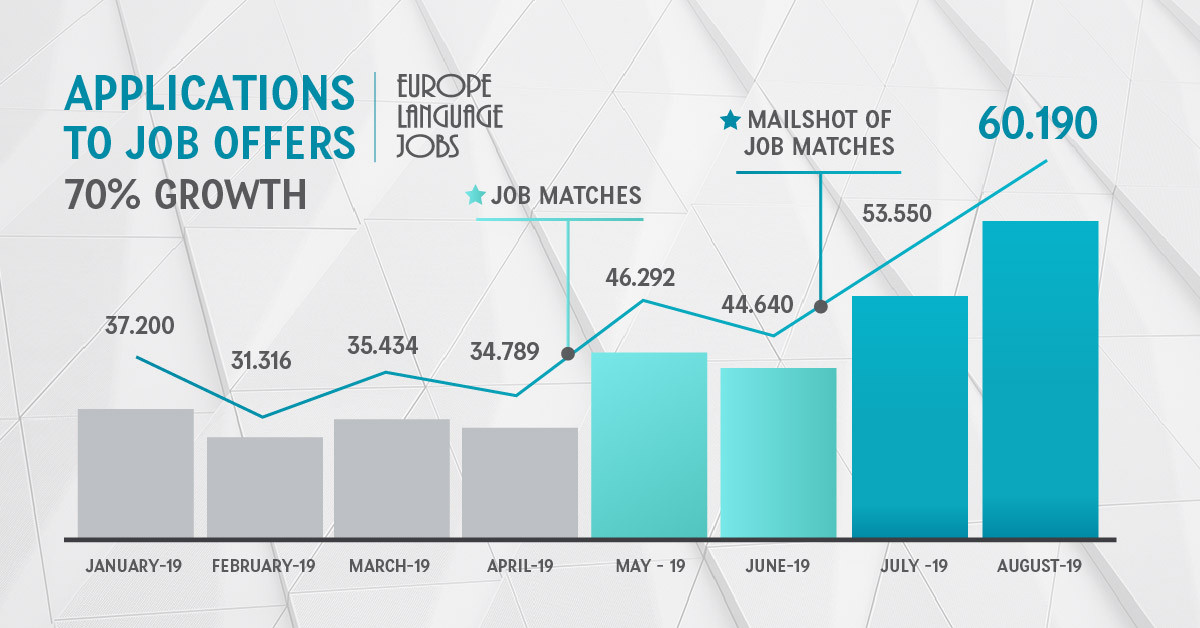 Application to job offer at Europe Language Jobs growth
