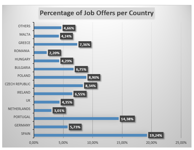 Percentage of job offers per country